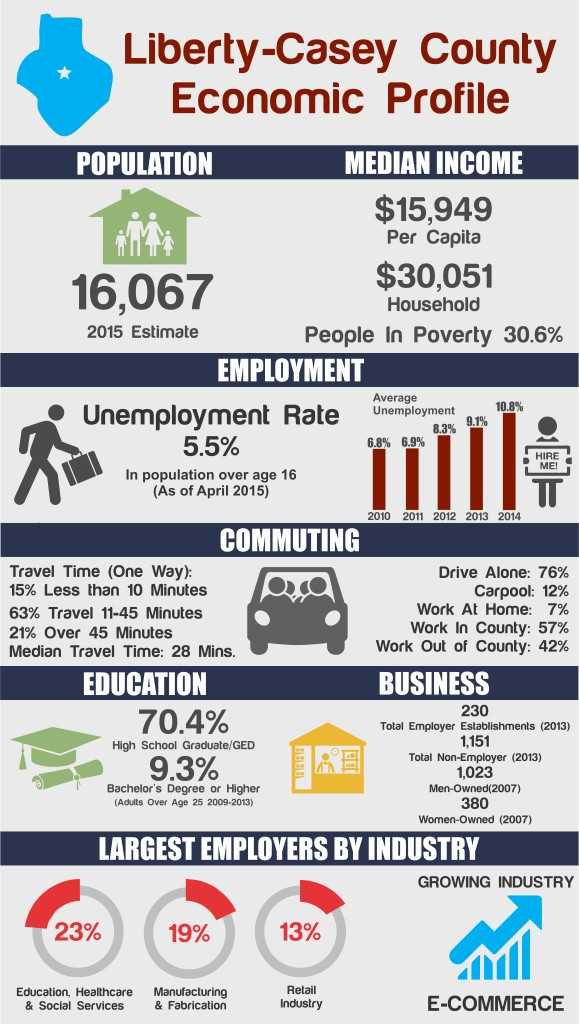 liberty ky infographic